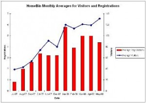 Homebin SEO Traffic Growth